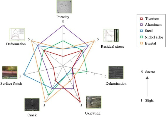 A review of the wire arc additive manufacturing of metals ... on