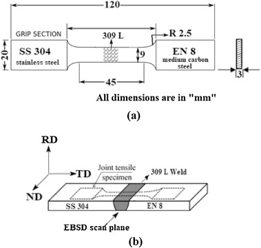 Investigation on the microstructure—mechanical property correlation