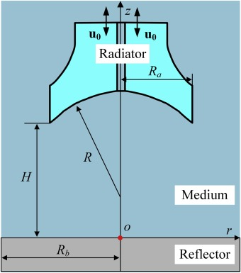 Investigation of acoustic radiator affecting bubble-acoustic