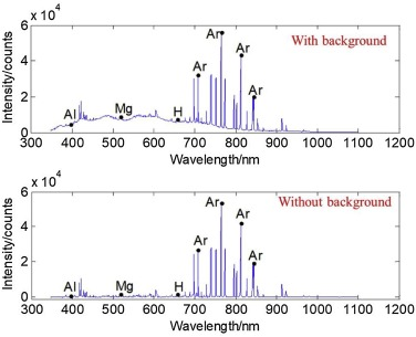 Random forest-based real-time defect detection of Al alloy ... on