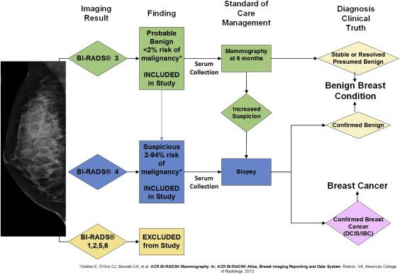 A Noninvasive Blood-based Combinatorial Proteomic Biomarker