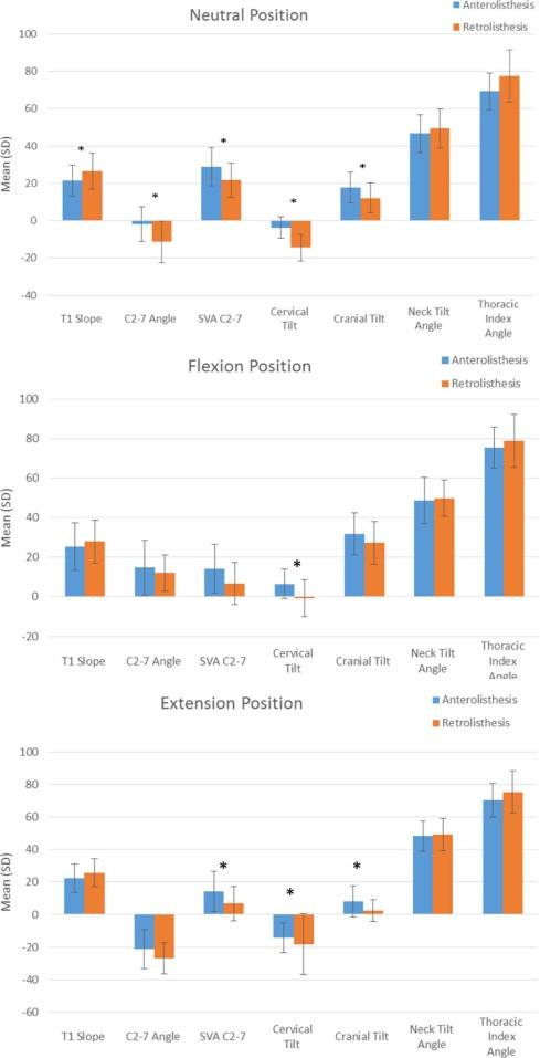 Kinematic evaluation of cervical sagittal balance and