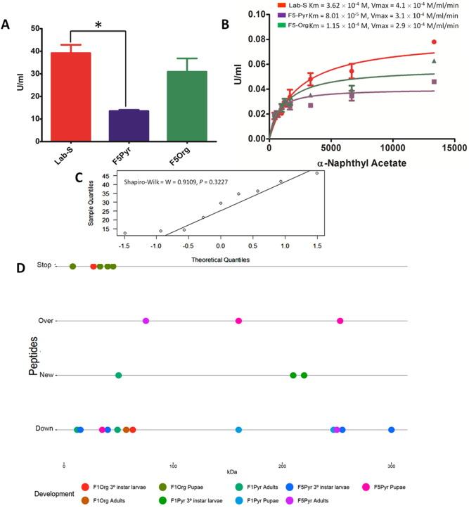 Multiple resistance to pirimiphos-methyl and bifenthrin in