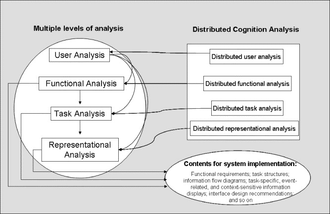 Human Centered Design Of A Distributed Knowledge Management System Sciencedirect