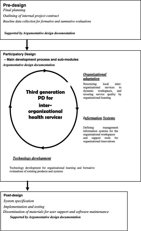 Third Generation Participatory Design In Health Informatics Making User Participation Applicable To Large Scale Information System Projects Sciencedirect