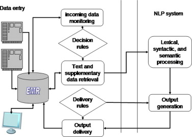 What can natural language processing do for clinical