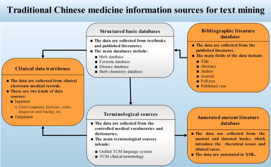 Text mining for traditional chinese medical knowledge discovery a the general view of the related information sources for tcm text mining the direction of lines represents the supporting relationships between two fandeluxe Gallery