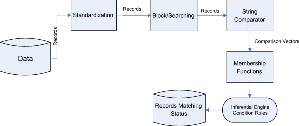 Multiple valued logic approach for matching patient records