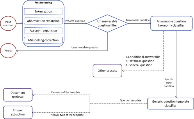 An ontology for clinical questions about the contents of patient ...