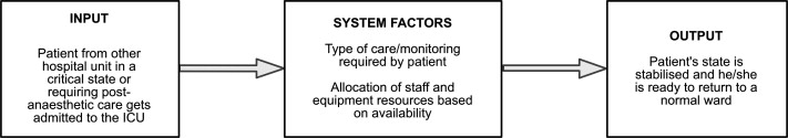 Understanding infusion administration in the ICU through