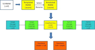 Semantic mapping to simplify deployment of HL7 v3 Clinical Document
