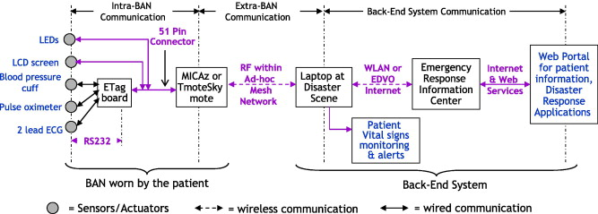 A framework for the comparison of mobile patient monitoring systems
