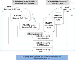 Evaluation of alternative standardized terminologies for