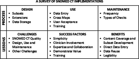 A Survey Of Snomed Ct Implementations Sciencedirect