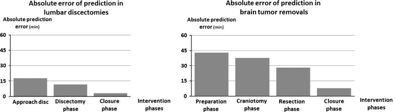 Intervention time prediction from surgical low-level tasks