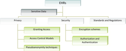 Security and privacy in electronic health records: A