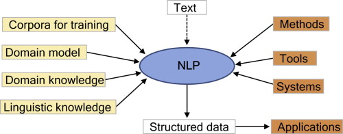 Natural language processing state of the art and prospects for graphical abstract ccuart Choice Image