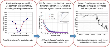 Development and validation of a continuous measure of