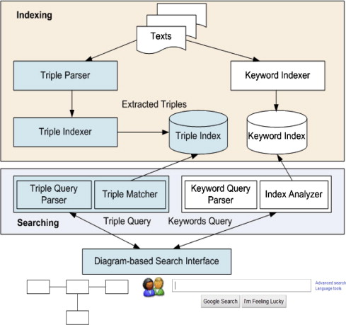 Development and evaluation of a biomedical search engine
