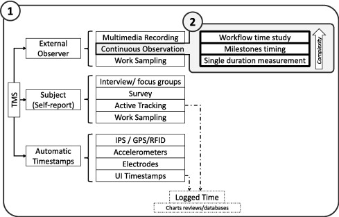 Time Motion Studies In Healthcare What Are We Talking About