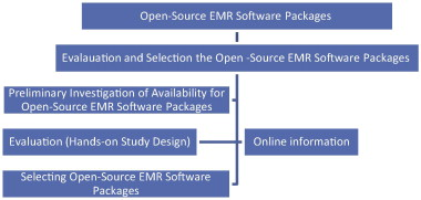 Evaluation and selection of open-source EMR software packages based