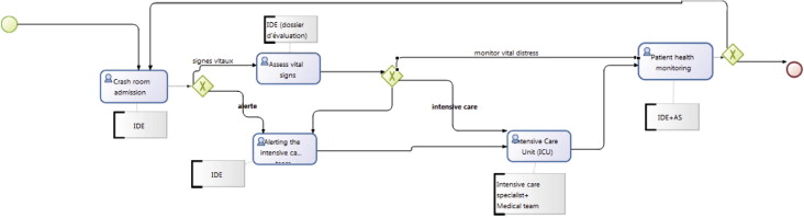 Mapping patient path in the Pediatric Emergency Department
