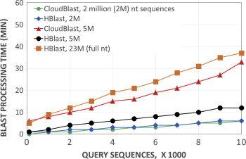 HBLAST: Parallelised sequence similarity – A Hadoop