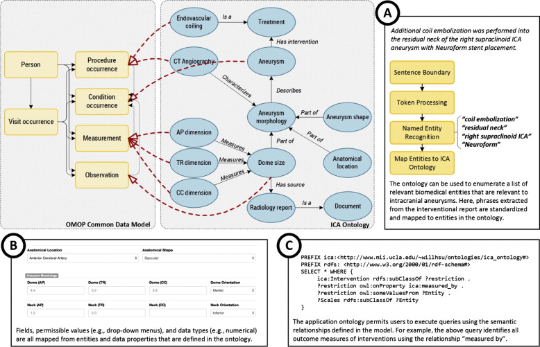 web ontology language an integrated ontology driven approach to constructing