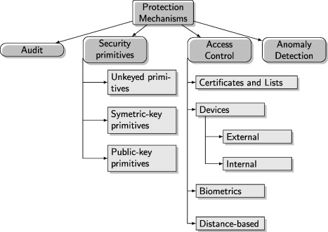 Security and privacy issues in implantable medical devices