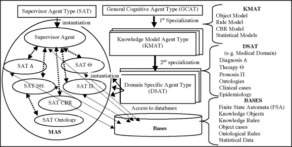 Emerging medical informatics with case based reasoning for aiding download high res image 420kb ccuart Choice Image