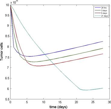 Optimization of drug regimen in chemotherapy based on semi