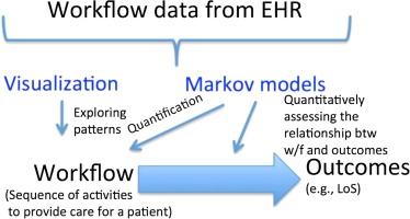 workflow analysis in nursing