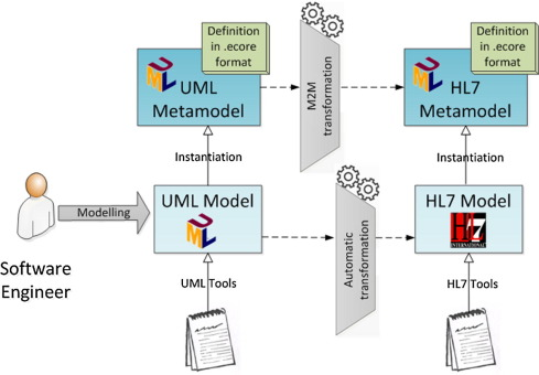 solution using the hl7 metamodel in the mde context - Solution Context Diagram