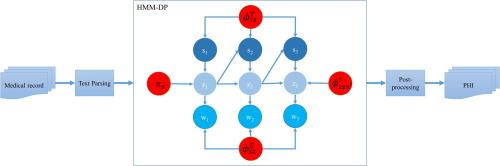 Hidden Markov model using Dirichlet process for de-identification