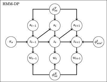 Hidden Markov model using Dirichlet process for de