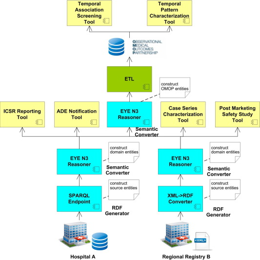 Semantic processing of EHR data for clinical research - ScienceDirect