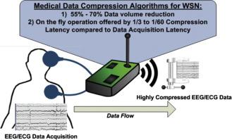 Resource efficient data compression algorithms for demanding