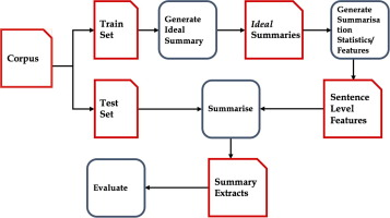query oriented evidence extraction to support evidence based