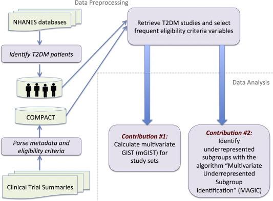 Multivariate analysis of the population representativeness