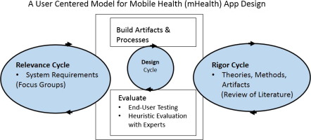A User Centered Model For Designing Consumer Mobile Health Mhealth Applications Apps Sciencedirect