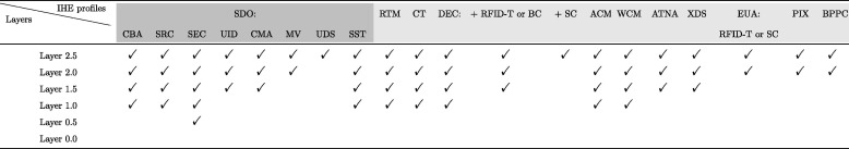 Analysis of ISO/IEEE 11073 built-in security and its