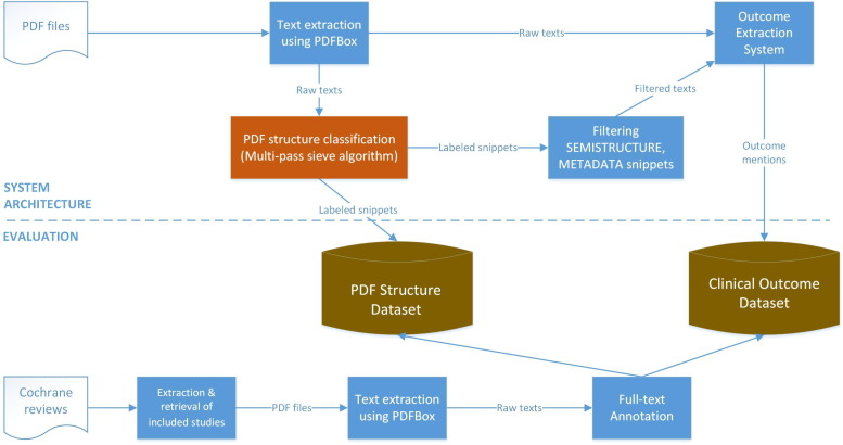 PDF text classification to leverage information extraction