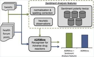 Analysis of the effect of sentiment analysis on extracting adverse
