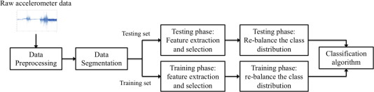 Dynamic detection of window starting positions and its