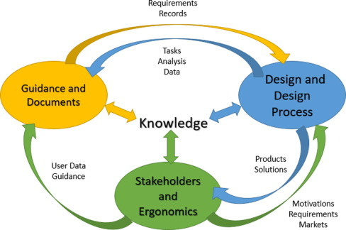 An Information Model To Support User Centered Design Of Medical Devices Sciencedirect