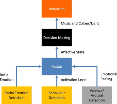 Smart environment architecture for emotion detection and regulation