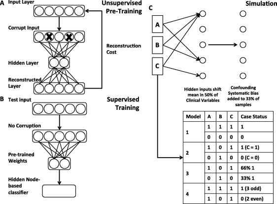 Semi-supervised learning of the electronic health record for