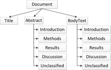 Extractive text summarization system to aid data extraction from