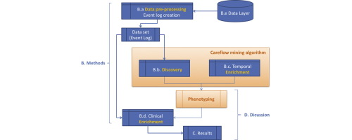 Temporal electronic phenotyping by mining careflows of