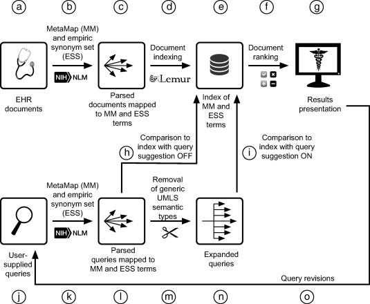 Development and empirical user-centered evaluation of